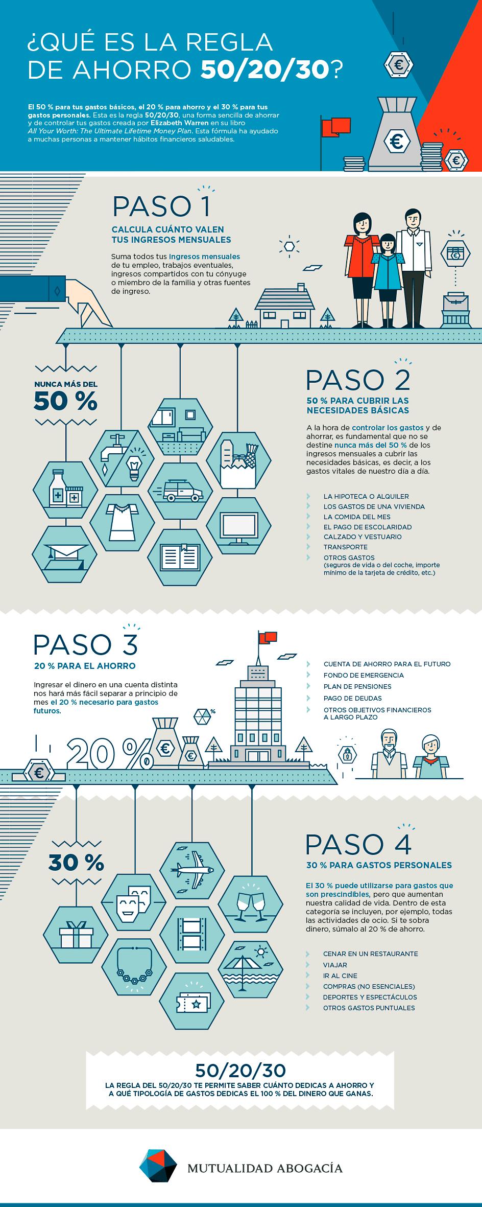 Infografía del día mundial del ahorro