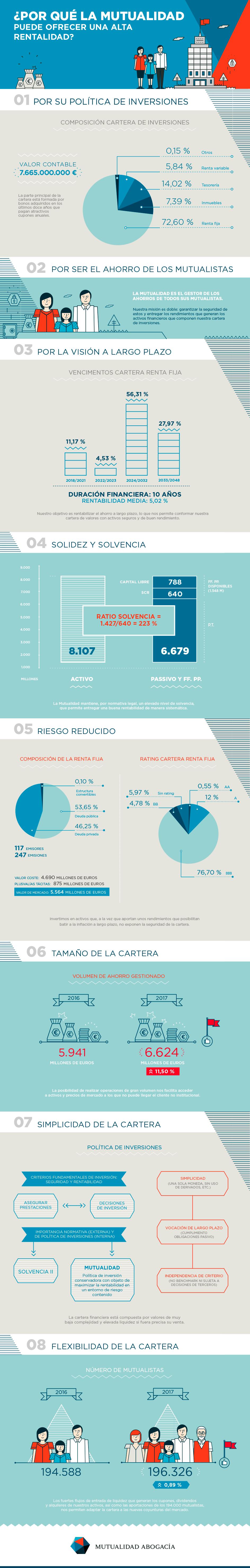 Infografía Rentabilidad Mutualidad