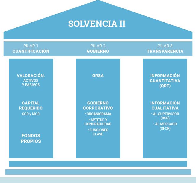 Solvencia II