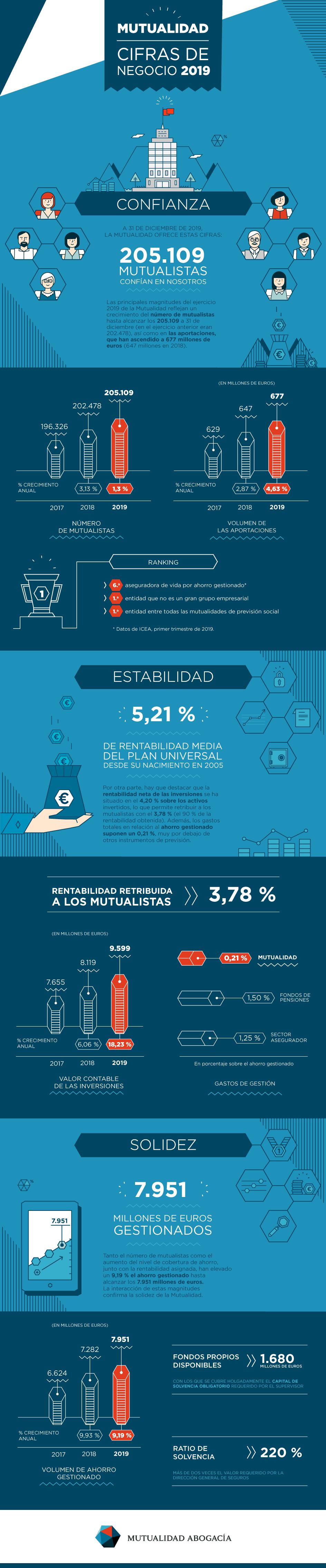 Infográfico Mutualidad - Cifras de negocio 2019